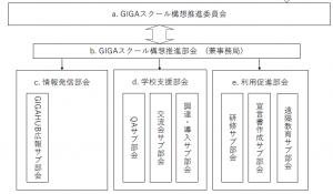 会員向け】GIGAスクール構想推進委員会 サブ部会メンバー募集(継続 ...